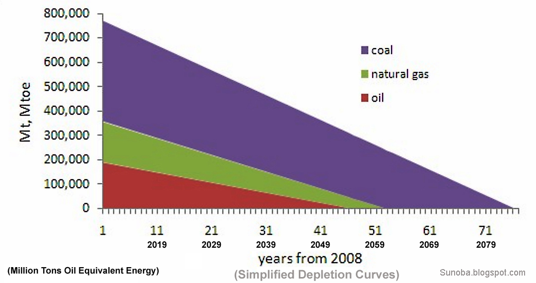 fossil fuel is not forever Faq thanks for your  % of their current reserves underground forever  agency calculates that the fossil fuel industry will need to not burn approximately 80%.